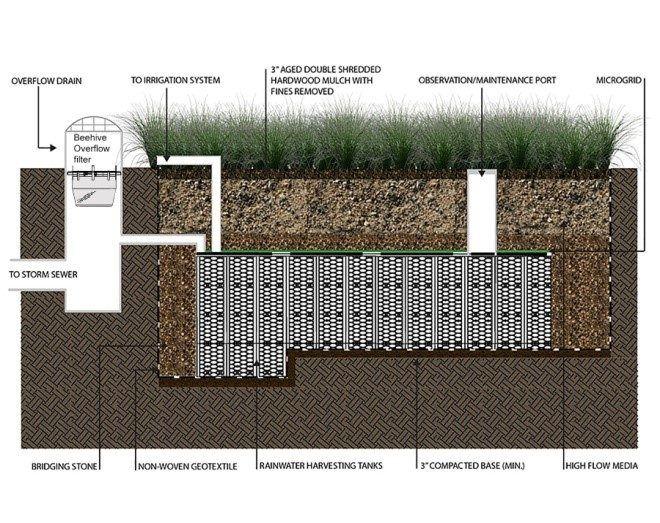 Beehive Filter Rain Garden Overflow Fabco Industries Inc