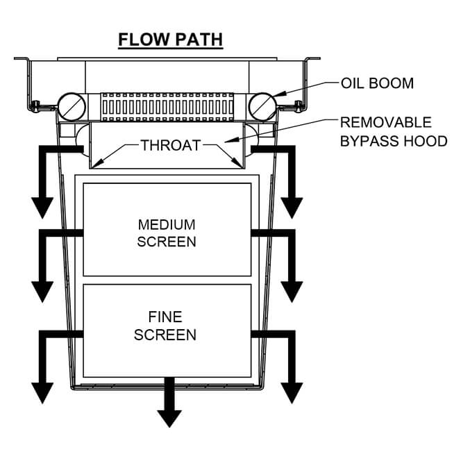 ScreenBox Water Quality Insert Stormwater Filter Diagram