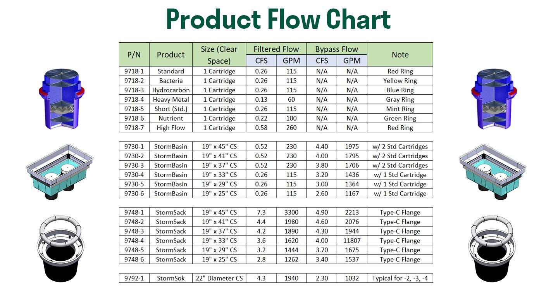 Fabco Industries Product Flow Chart Comparison Chart