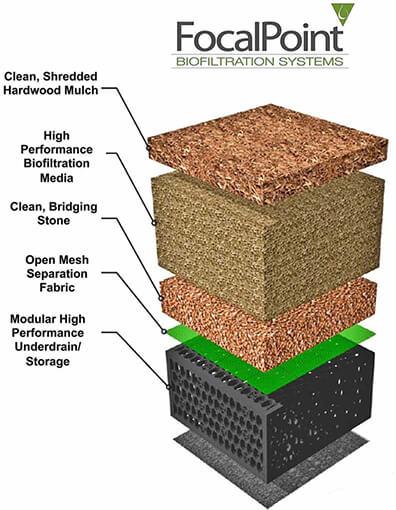 focalpoint biofiltration green infrastructure system