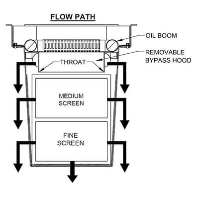 screenbox water quality device flow path diagram