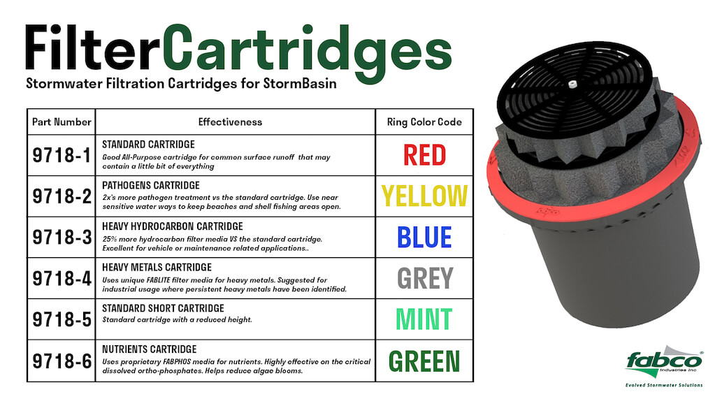 Stormwater filter cartridge pollution removal chart