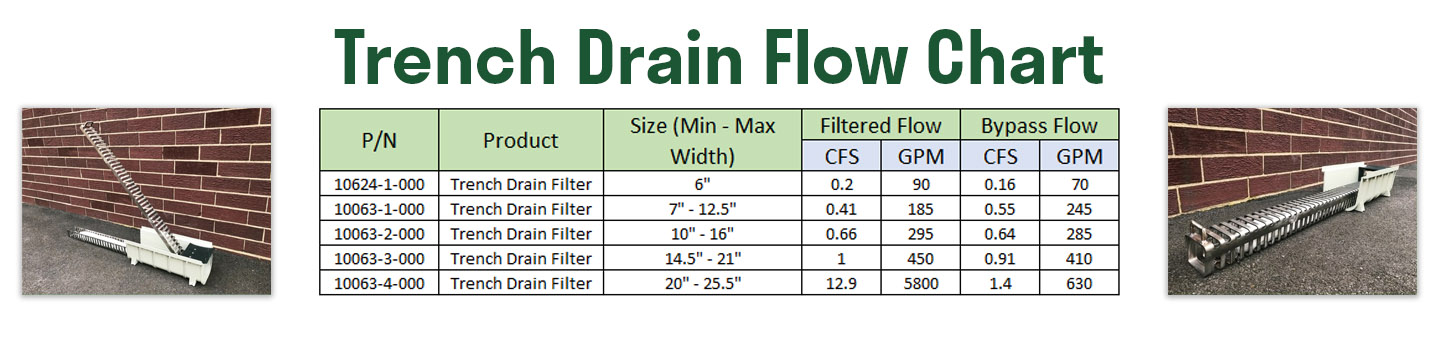 trench drain stormwater filtration trash and debris capture device flow rate chart