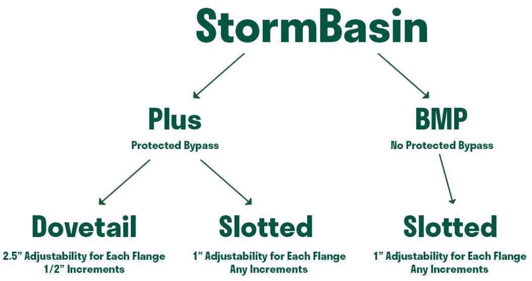 StormBasin Plus and BMP Comparison Chart