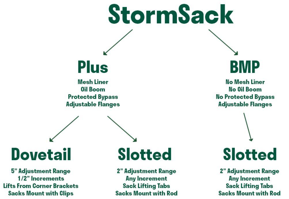 StormSack Comparison